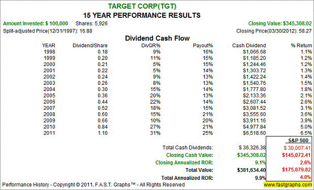price corridor analysis and target corporation Liveplan builds its financial analysis around cash  to buy to a specific target market corporation – corporations are  corridor principal – the principal.