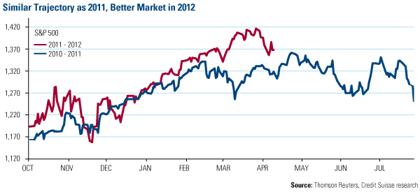Similar Trajectory as 2011, Better Market in 2012