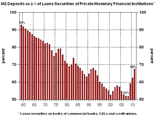 M2 Deposits as a % of Loans/Securities of Private Monetary Financial Institutions