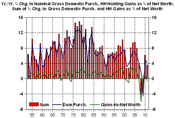 % Change in Nominal Gross Domestic Purchase