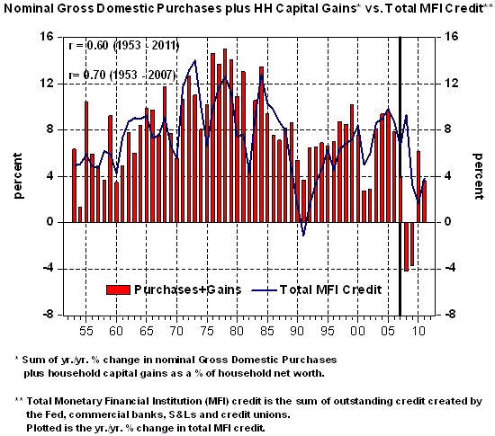 Nominal Gross Domestic Purchases