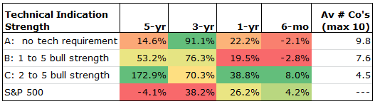 Tabular Total Return For the Three Screens versus the S&P 500