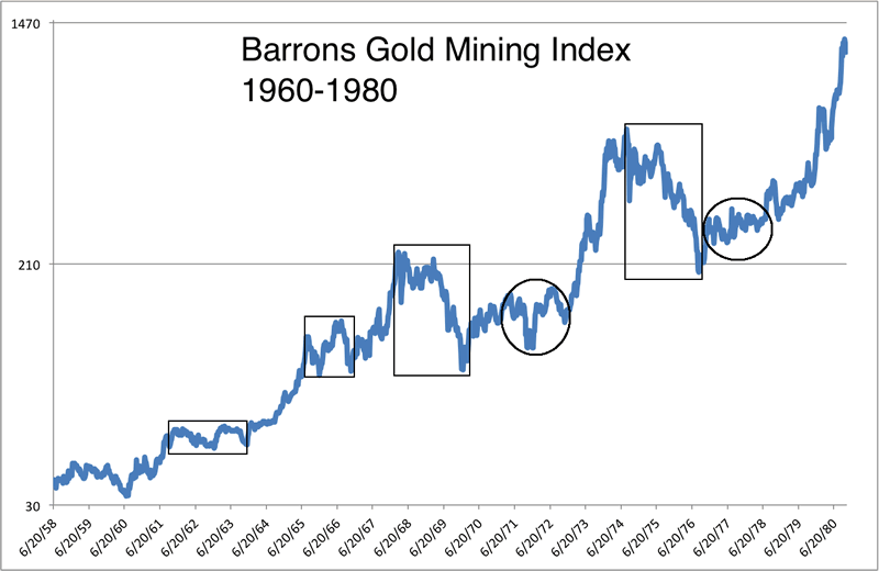 Barrons Gold Mining Index