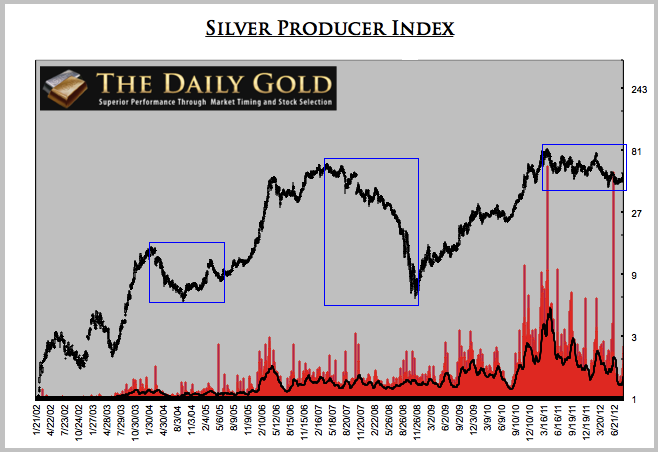 Silver Producer Index