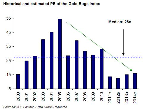Historical and Estimated PE of the Gold Bugs Index