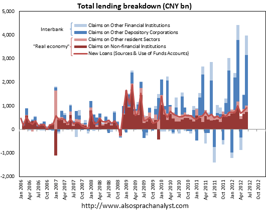 Total Lending Breakdown - CNY bn
