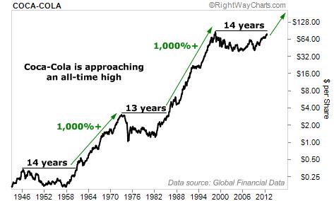 Coca Cola Company Stock Price History