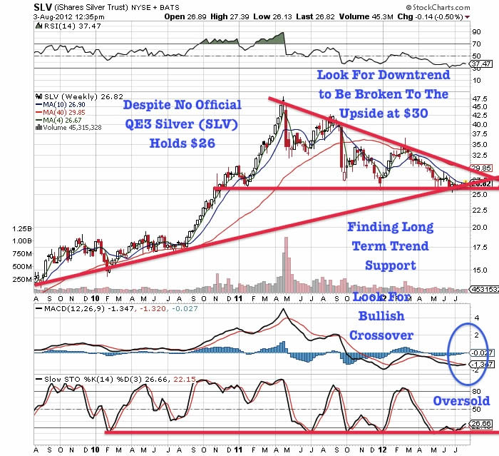 SLV Chart (iShares Silver Trust) NYSE + BATS