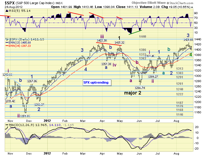 Stock Market Elliott Wave Analysis Update :: The Market