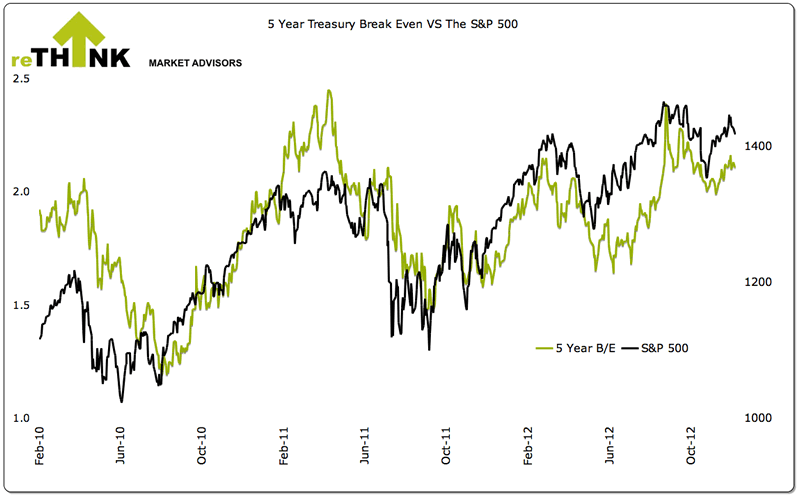 5-Year treasury Break Even versus S&P500
