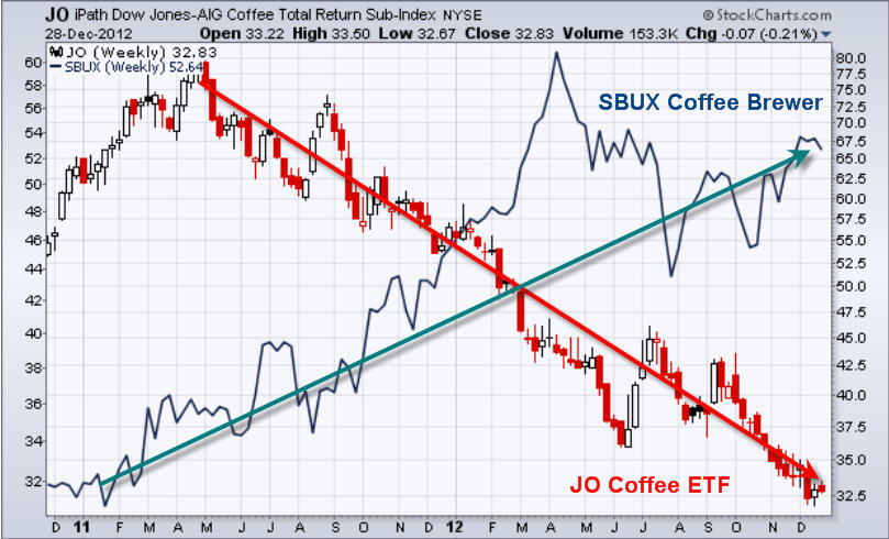 Coffee commodity trading major bull market forecast 2013 the