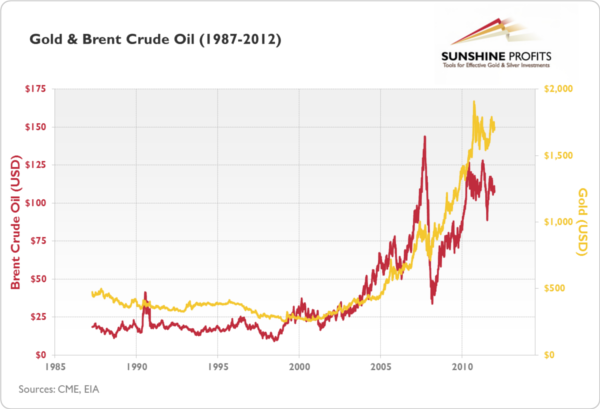 correlation between oil and gold silver Over the past 10 years the average correlation of gold to us  silver have a correlation with gold of  positive correlation between gold and oil.