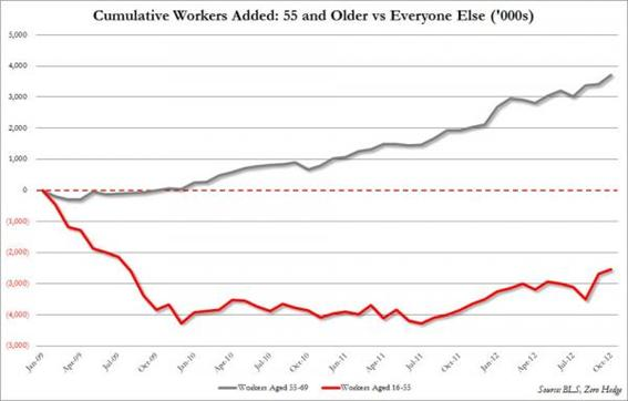 http://www.zerohedge.com/sites/default/files/images/user5/imageroot/2012/10-2/Jobs-%20old%20vs%20young_0.jpg