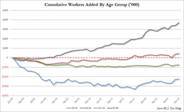 http://www.zerohedge.com/sites/default/files/images/user5/imageroot/2012/10-2/Jobs-%20old%20vs%20young%20detail_0.jpg