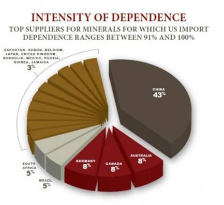 Intensity of Dependence