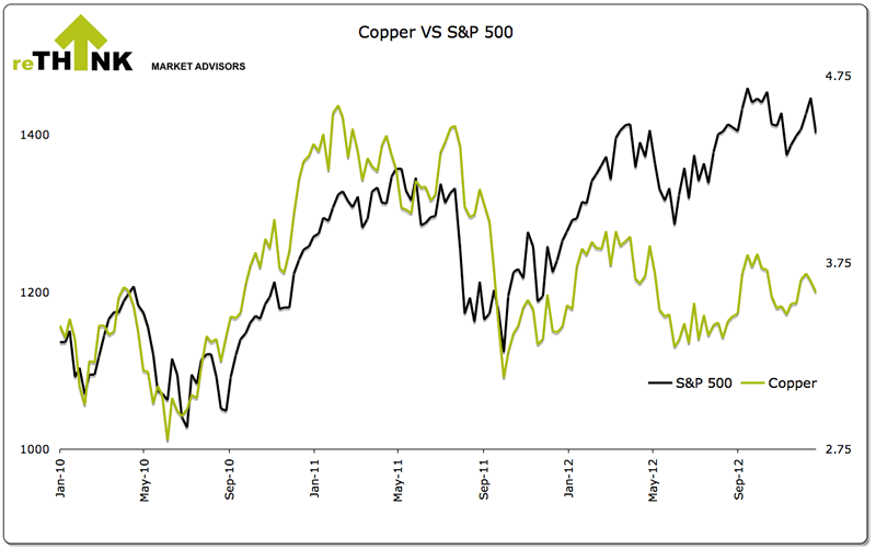 Copper versus S&P500