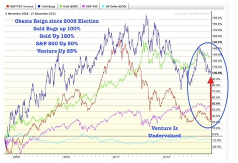 Gold Bugs Index versus Gold, S&P500 and Venture Index