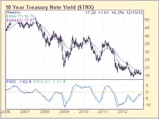 10 year yield at Dec 13th 2012.jpg