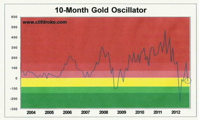 10-Month Gold Oscillator