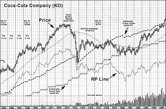 Coca-Cola, KO, AAPL, Apple, Cabot Heritage Corporation