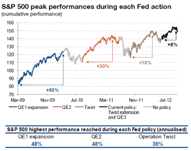 QE Effect on SPX