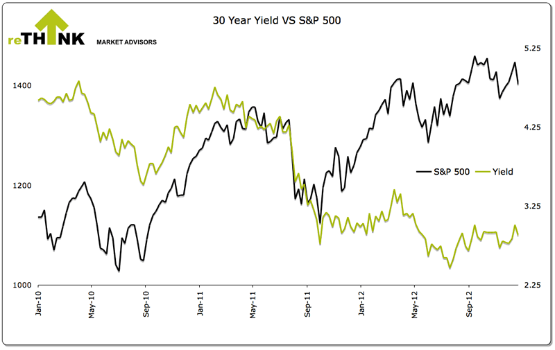 30-Year Yield versus S&P500