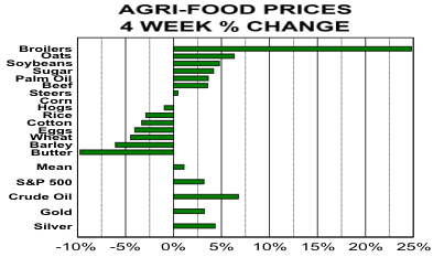 Agri-Food Prices