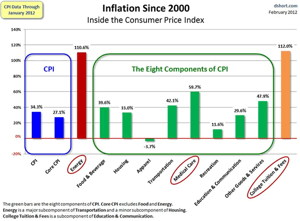 Inflation since 2000