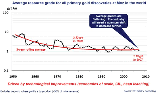 Average resource grade for all primary gold discoveries