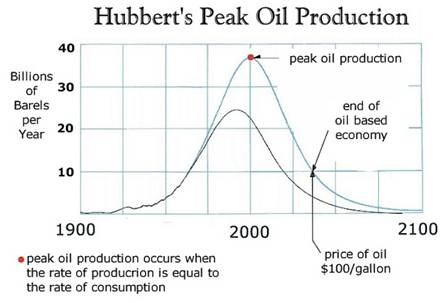 Peak Oil is here, Crude Oil price to reach $150 by 2012 Year End thumbnail