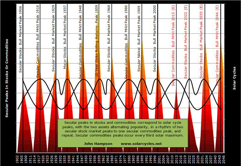 Solar Cycles And Astro Trading :: The Market Oracle ::