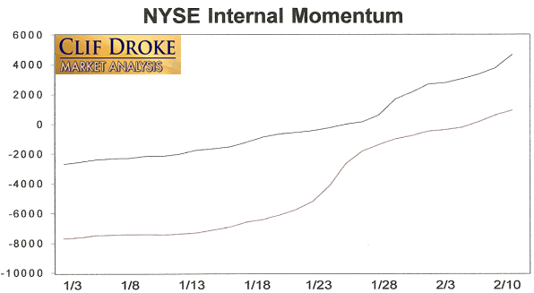 NYSE Internal Momentum