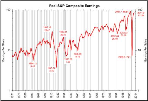 http://www.ritholtz.com/blog/wp-content/uploads/2012/01/Comp-Earnings.png