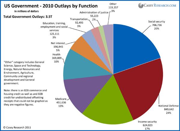 Usa Federal Budget Pie Chart Erkalnathandedecker