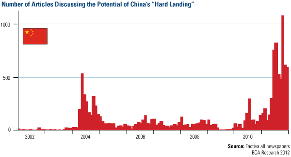 Number of Articles Discussing the Potential of China's 'Hard Landing'