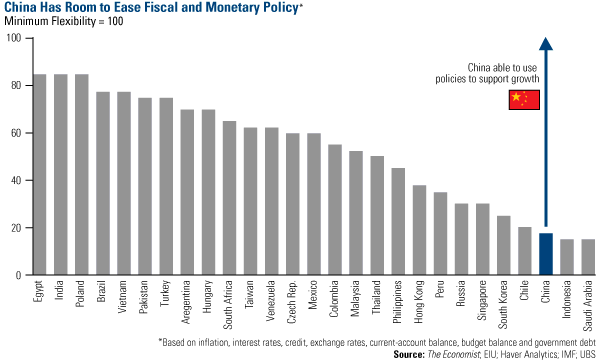 China has room to ease fiscal and montetary policy