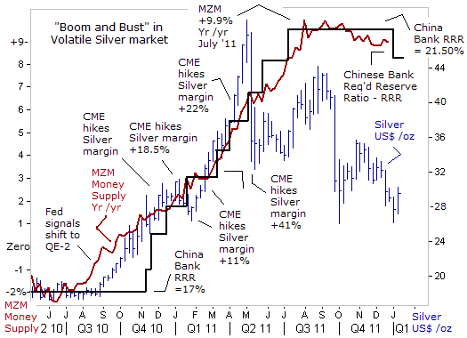Boom and Bust in Volatile Silver market