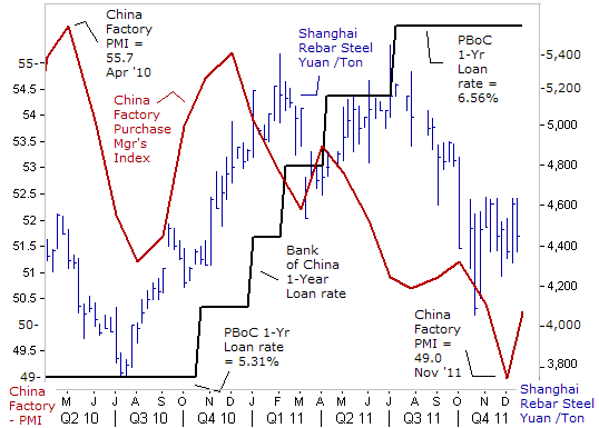 China Steel Output
