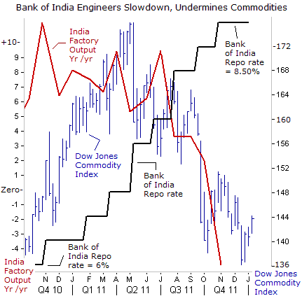 Bank of India Engineers Slowdown, Undermines Commodities