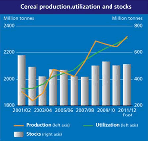 Cereal Production Chart