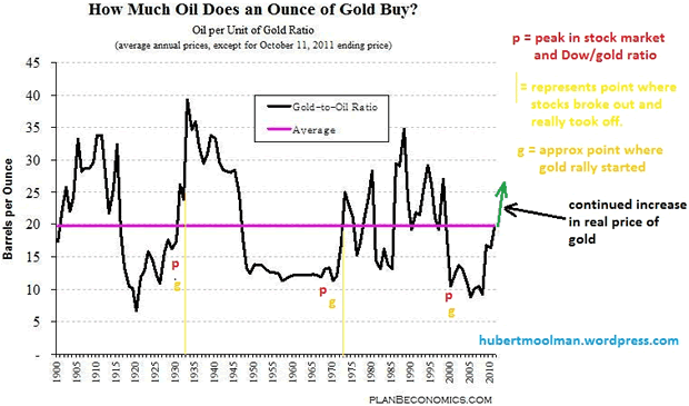 How Much Oil Does an Ounce of Gold Buy