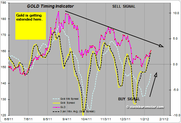 Gold Timing Indicator