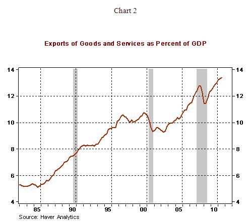 Declining Trend of US Exports Warrants Close Watching :: The