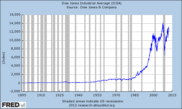 DJIA Max 630 378 The Big Banks are Amateurs When It Comes to Manipulating Interest Rates