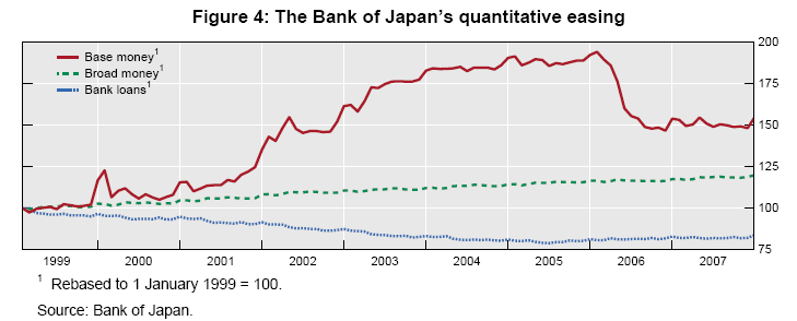 The Bank of Japan's quantitative easing