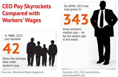 CEO pay 1980 versus 2010