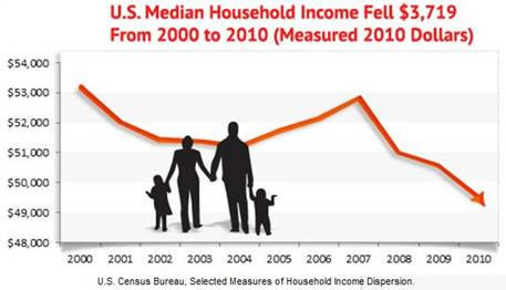 US Median Household Income 2000-2010