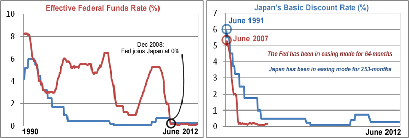 U S  Falling Into A Liquidity Trap  Leading To A Japan