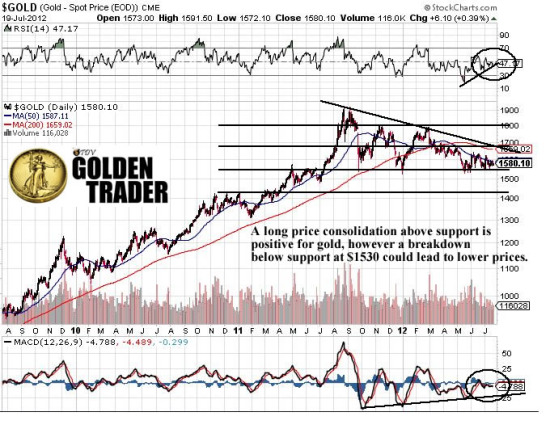 Gold Continues To Move Towards The Financial System