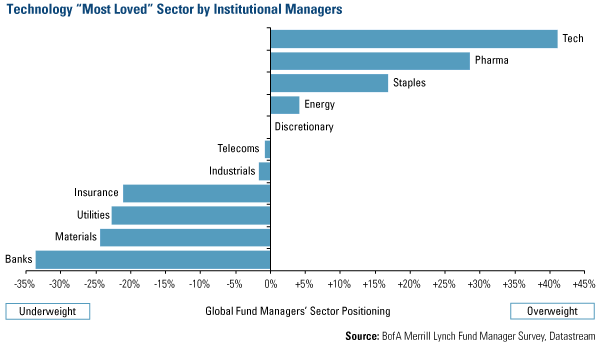 Technology 'Most Loved' Sector by Institutional Managers